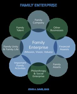 family enterprise circular diagram